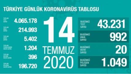 Son dakika haberi: 14 Temmuz koronavirüs tablosu! Vaka, ölü sayısı ve son durum açıklandı