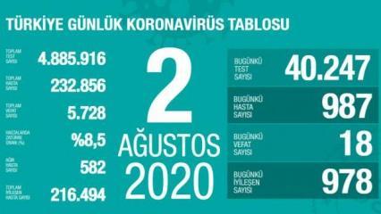 Son dakika haberi: 2 Ağustos koronavirüs tablosu! Vaka, ölü sayısı ve son durum açıklandı
