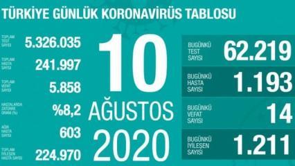 Son dakika haberi: 10 Ağustos koronavirüs tablosu! Vaka, ölü sayısı ve son durum açıklandı