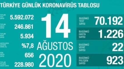 Son dakika haberi: 14 Ağustos koronavirüs tablosu! Vaka, ölü sayısı ve son durum açıklandı