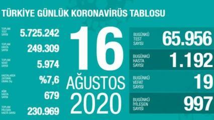 Son dakika haberi: 16 Ağustos koronavirüs tablosu! Vaka, ölü sayısı ve son durum açıklandı