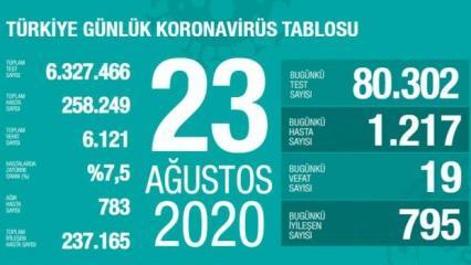 Son dakika haberi: 23 Ağustos koronavirüs tablosu! Vaka, ölü sayısı ve son durum açıklandı