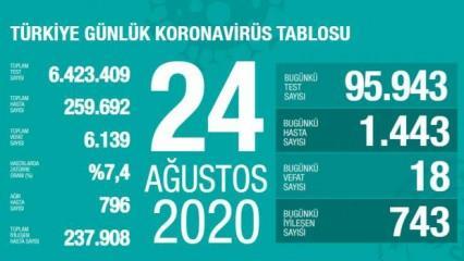 Son dakika haberi: 24 Ağustos koronavirüs tablosu! Vaka, ölü sayısı ve son durum açıklandı