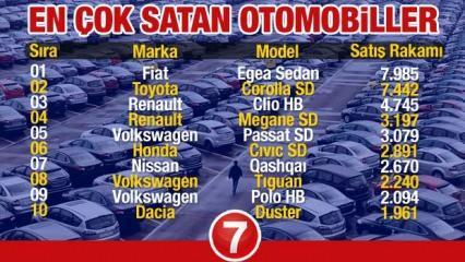 En çok satan 2021 model araç modelleri açıklandı! Ford Opel Renault Peugeot Fiat Skoda Dacia..