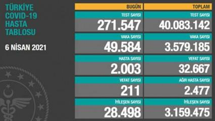 Koronavirüs (Covid-19) vaka tablosu 6 Nisan: Hasta sayısı 2.003'e vefat sayısı 211'e yükseldi!