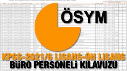 Ticaret Bakanlığı büro personeli alımı başvuruları başladı! KPSS-2021/6 lisans ve ön Lisans...