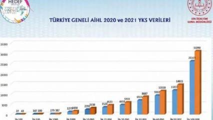 Anadolu imam hatip liseleri YKS'de 387 dereceyle ilk 1000'e girdi