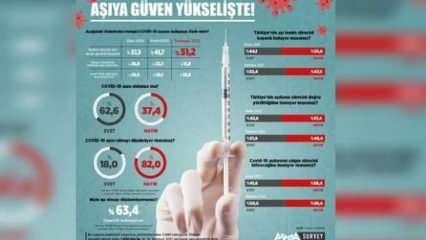 Koronavirüs aşısına güvenen kişi sayısı artıyor!