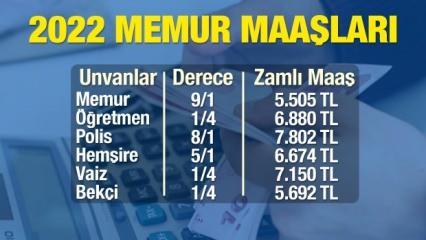 Memur maaşları 2022 zam oranı ne kadar olacak? Vaiz, Polis, Hemşire, Bekçi ve Öğretmen maaşları...
